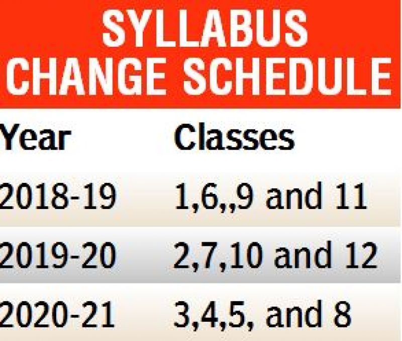 Schedule for change in Syllabus