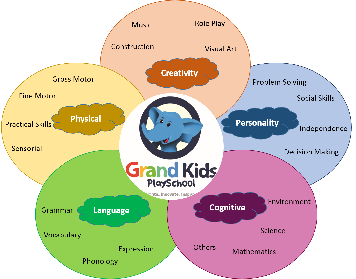 Grand Kids' vision of education