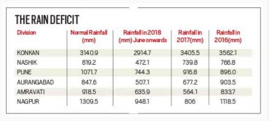 மகாராஷ்டிரா மாவட்டங்களில் பெய்த மழையின் அளவு